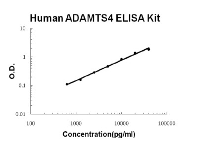 ADAMTS4 ELISA Kit (Human) (OKBB00627)