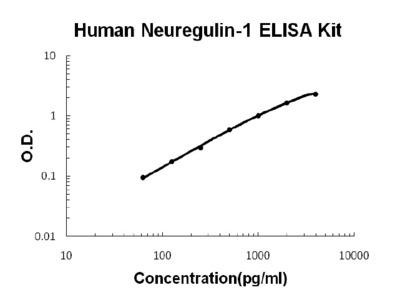 Neuregulin-1/NRG1-beta1 ELISA Kit (Human) (OKBB00630)