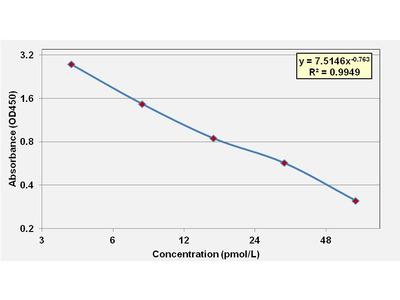 Free-Thyroxine 4 ELISA Kit (Pig) (OKCA00321)