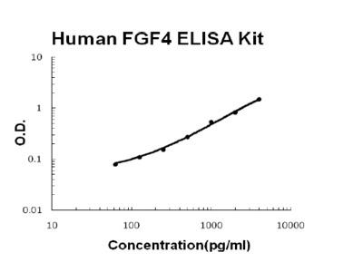 FGF4 ELISA Kit (Human) (OKBB00366)