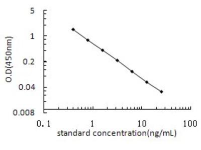 Aldosterone ELISA Kit (OKEH02567)