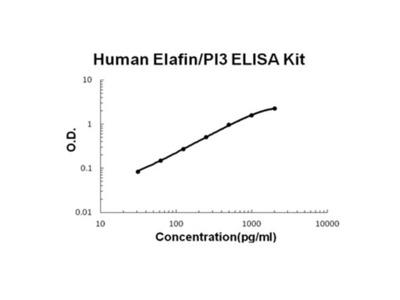 Elafin/PI3 ELISA Kit (Human) (OKBB00497)