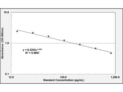 Prostaglandin E2 ELISA Kit (OKEH02544)