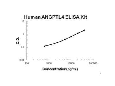ANGPTL4 ELISA Kit (Human) (OKBB00477)