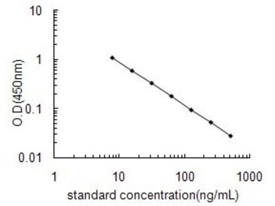 Corticosterone ELISA Kit (OKEH02545)