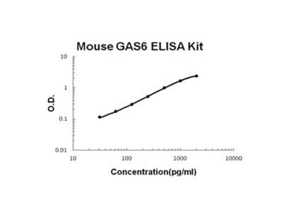 GAS6 ELISA Kit (Mouse) (OKBB00533)