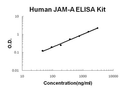 JAM-A ELISA Kit (Human) (OKBB00616)