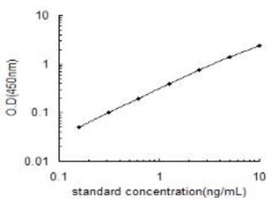 MT-CO3 ELISA Kit (Rat) (OKEH02054)