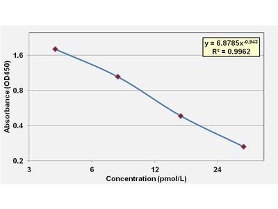 Free Tri-iodothyronine ELISA Kit (Mouse) (OKCA00138)
