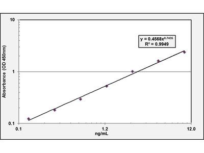 Angiopoietin-1 ELISA Kit (Mouse) (OKBB00588)