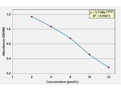 Free Tri-iodothyronine ELISA Kit (Canine) (OKCA00253)