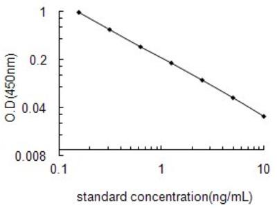 12-Hydroxyeicosatetraenoic acid ELISA Kit (OKEH02579)
