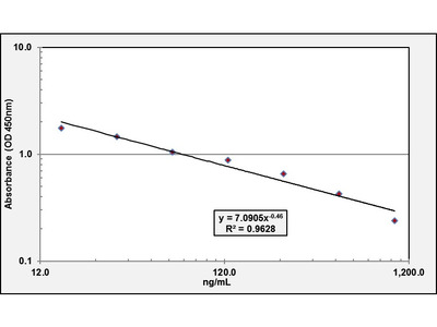 Hemoglobin ELISA Kit (Human) : 96 Wells (OKCA00094)