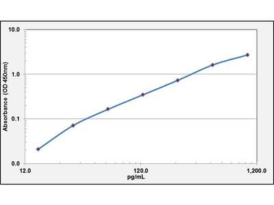 HSPG2 ELISA Kit (Human) : 96 Wells (OKEH00535)