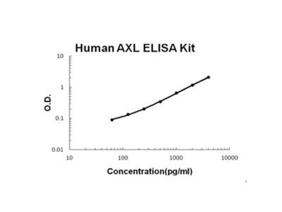 AXL ELISA Kit (Human) (OKBB00411)