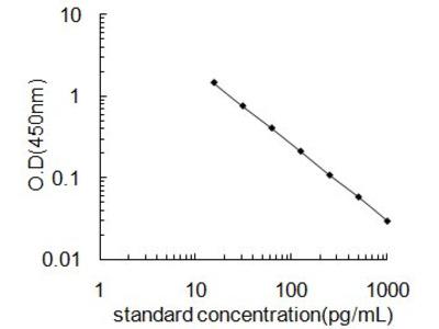 Nitrotyrosine ELISA Kit (OKEH02600)