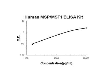 MSP/MST1 ELISA Kit (Human) (OKBB00443)