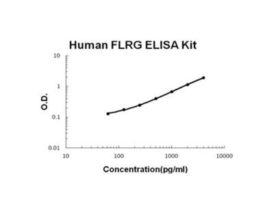 FLRG/FSTL3 ELISA Kit (Human) (OKBB00639)