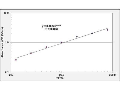 APOC2 ELISA Kit (Human) : 96 Wells (OKEH01418)