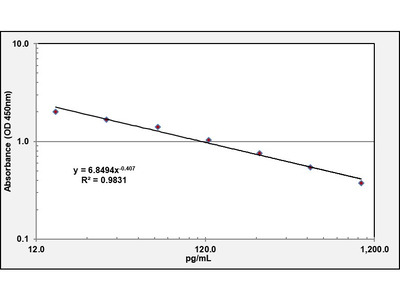 Melatonin ELISA Kit (OKEH02566) from Aviva Systems Biology ...