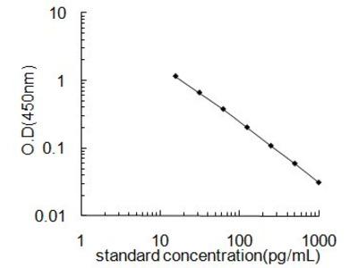 Thromboxane B2 ELISA Kit (OKEH02562)