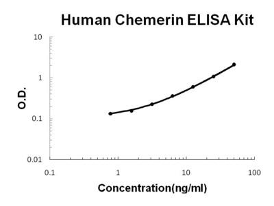 Chemerin/RARRES2 ELISA Kit (Human) (OKBB00665)