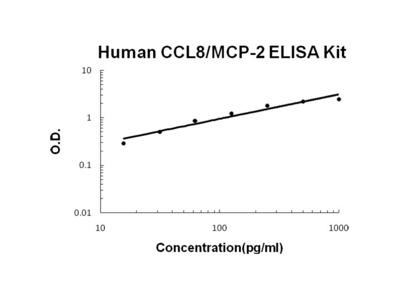 CCL8/MCP-2 ELISA Kit (Human) (OKBB00367)