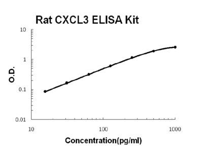 CXCL3 ELISA Kit (Rat) (OKBB00628)