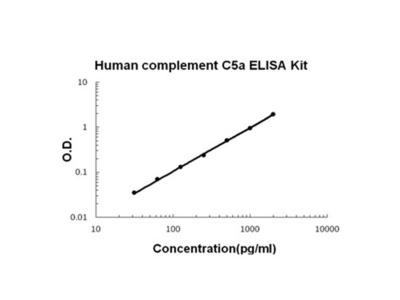 Complement C5a ELISA Kit (Human) (OKBB00646)