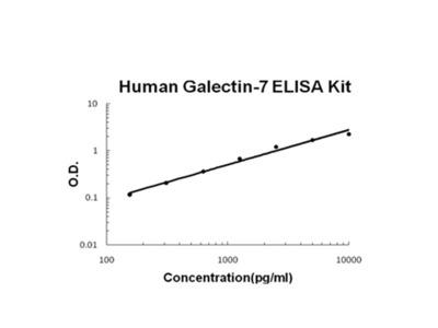 Galectin-7 ELISA Kit (Human) (OKBB00387)