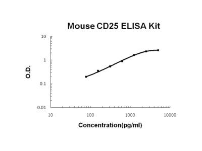 CD25/IL-2sR alpha ELISA Kit (Mouse) (OKBB00458)
