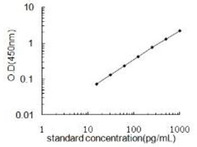 Procalcitonin ELISA Kit (Human) (OKEH02858)