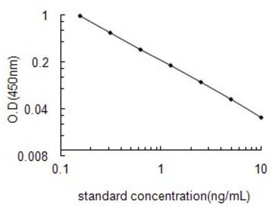 Triiodothyronine ELISA Kit (OKEH02533)