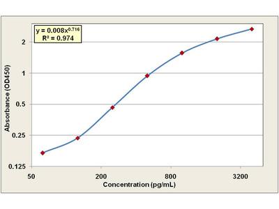 Procalcitonin ELISA Kit (Human) (OKCA00126)