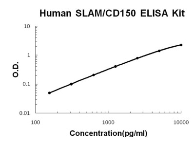 SLAM/CD150 ELISA Kit (Human) (OKBB00602)