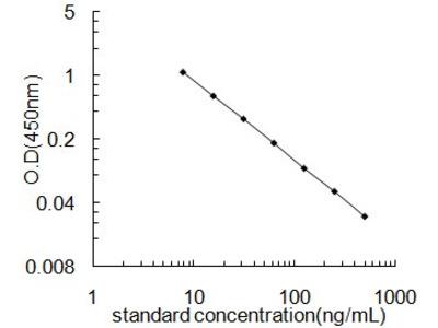 Vanillylmandelic acid ELISA Kit (OKEH02588)