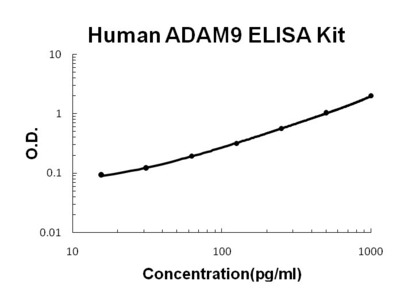 ADAM9 ELISA Kit (Human) (OKBB00610)