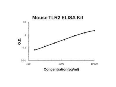 TLR2 ELISA Kit (Mouse) (OKBB00506)