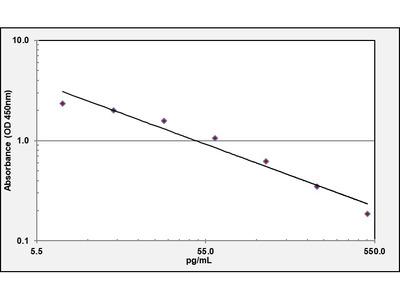 Angiotensin (1-7) ELISA Kit (OKEH02599)