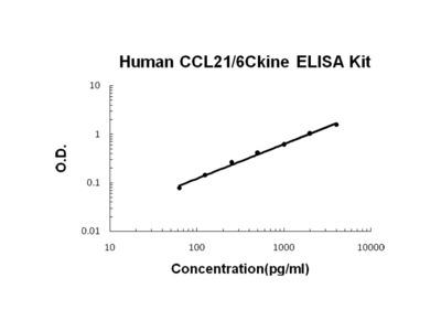 CCL21/6Ckine ELISA Kit (Human) (OKBB00405)