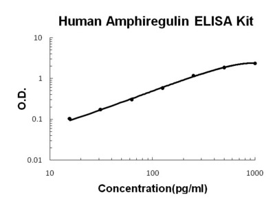 Amphiregulin(AR) ELISA Kit (Human) (OKBB00394)