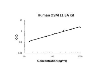 OSM/Oncostatin M ELISA Kit (Human) (OKBB00401)