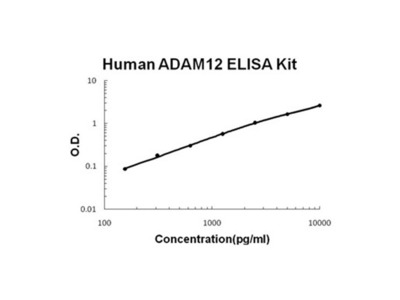 ADAM12 ELISA Kit (Human) (OKBB00463)