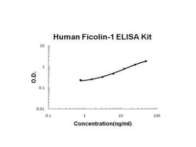Ficolin-1 ELISA Kit (Human) (OKBB00565)