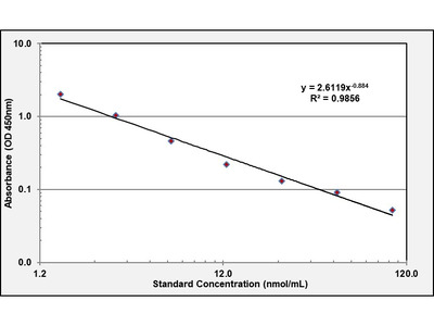 S-Adenosyl methionine ELISA Kit (OKEH02593)