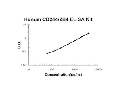 CD244/2B4 ELISA Kit (Human) (OKBB00462)