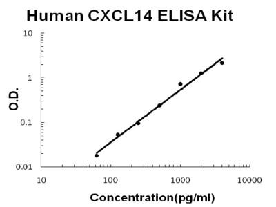 CXCL14 ELISA Kit (Human) (OKBB00580)