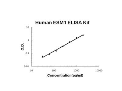 ESM1/Endocan ELISA Kit (Human) (OKBB00371)