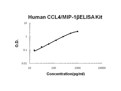 CCL4/MIP-1 beta ELISA Kit (Human) (OKBB00368)