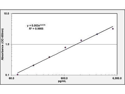 ESR1 ELISA Kit (Human) : 96 Wells (OKEH02735)
